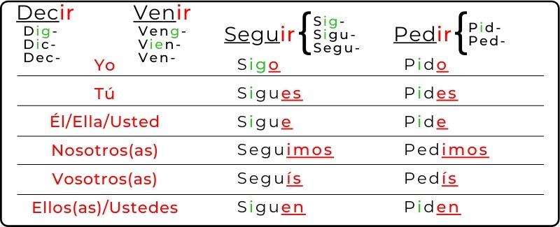 Present tense irregular verbs ending in ir