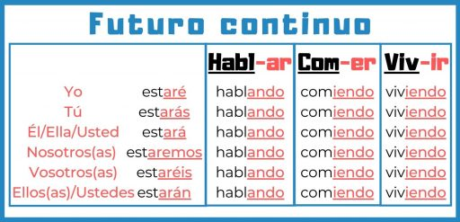 Future continuous in Spanish