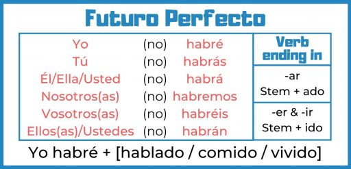 Perfect future in Spanish